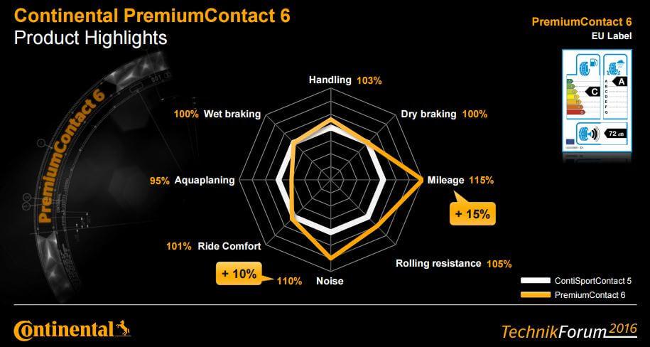 ContiPremiumContact6 diagramme